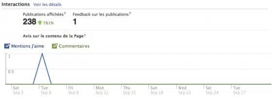 facebook-insights-vue-ensemble-statistiques-interactions