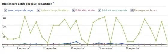 facebook-insights-vue-ensemble-statistiques-utilisateurs-actifs-par-jour