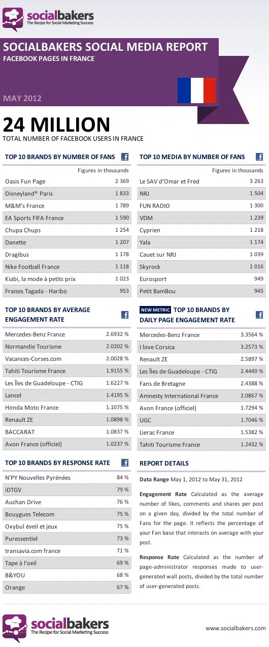 classement-pages-facebook-france-mai-2012-socialbakers-engagement