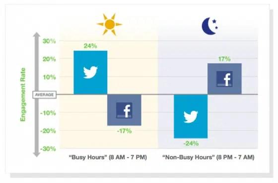 Twitter-jour-Facebook-nuit