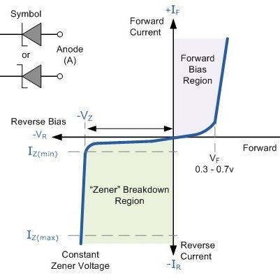 POWER SUPPLY DESIGN USING ZENER DIODE - CPS EMBEDDED SOLUTIONS