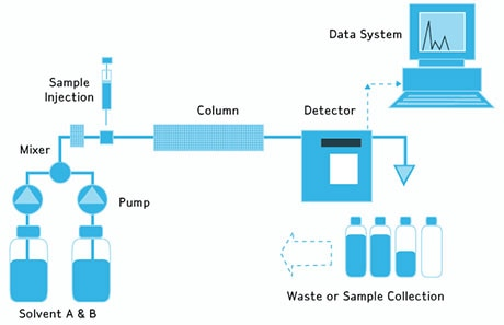 Water for HPLC Application Water Purification MilliporeSigma