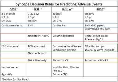 Syncope Dec Rules