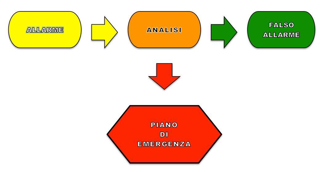 schema-evac
