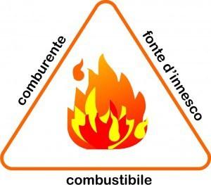 Qual'è il triangolo della combustione di questi gas?