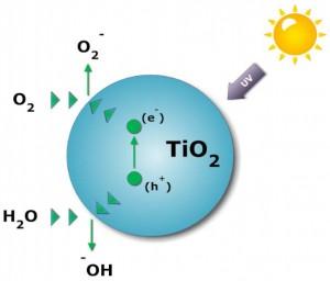 """Come funziona il biossido di Titanio? La luce """"carica"""" gli elettroni e si rilasciano radicali idrossili"""