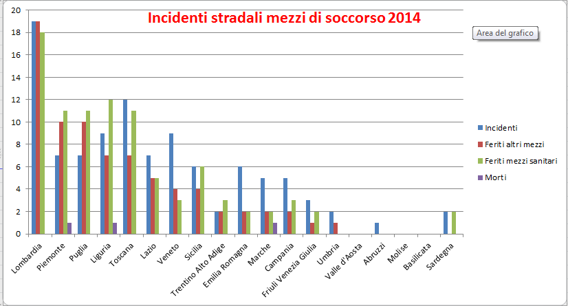 [cml_media_alt id='7460']Grafico incidenti stradali 2014[/cml_media_alt]