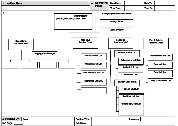 Forms Emergency Management Ontario - Ics Organizational Chart