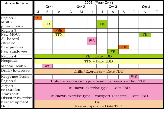 Exercise Emergency Management Ontario - sample event timeline template
