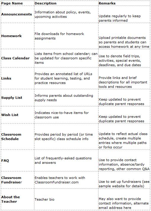 Making the Most of TeacherWeb for Classroom Use Emerging - classroom list template