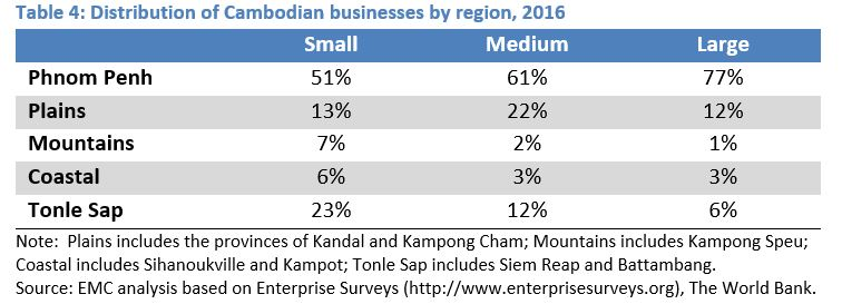 Cambodia\u0027s SMEs Emerging Markets Consulting