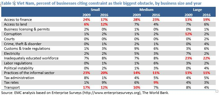 Obstacles faced by SMEs in CLMV Emerging Markets Consulting