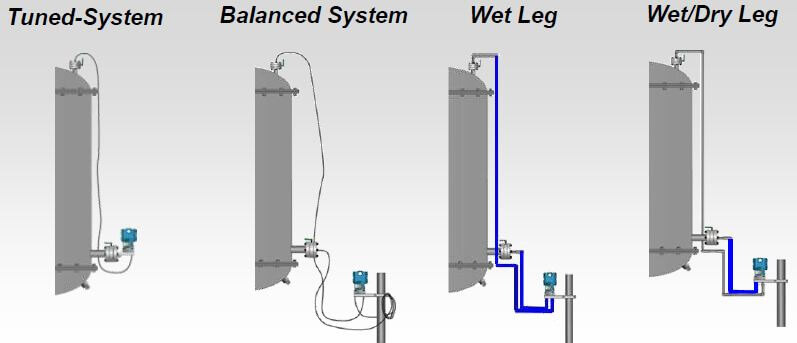 Eliminating Temperature Effects in DP Level Measurement - Emerson