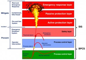 Differences In Fire Gas Systems And Emergency Shutdown