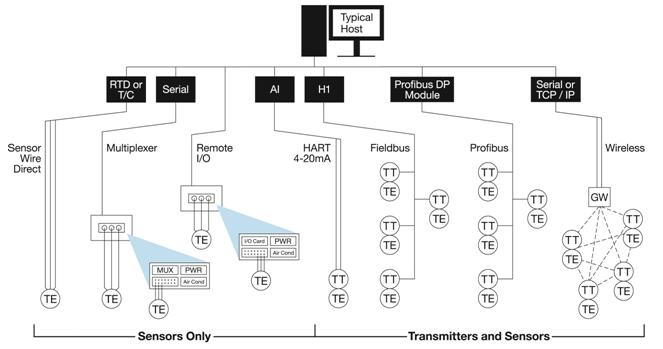 wiring diagram methods