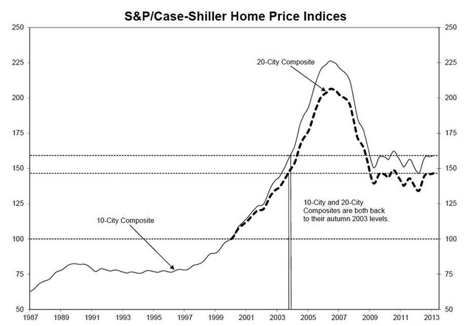 S&P home prices