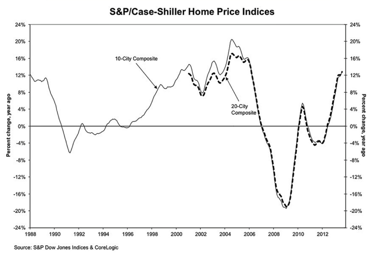 CS home Prices