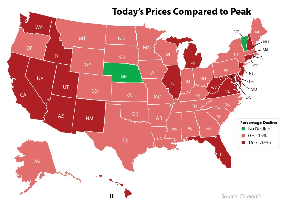 Prices-Since-The-Peak