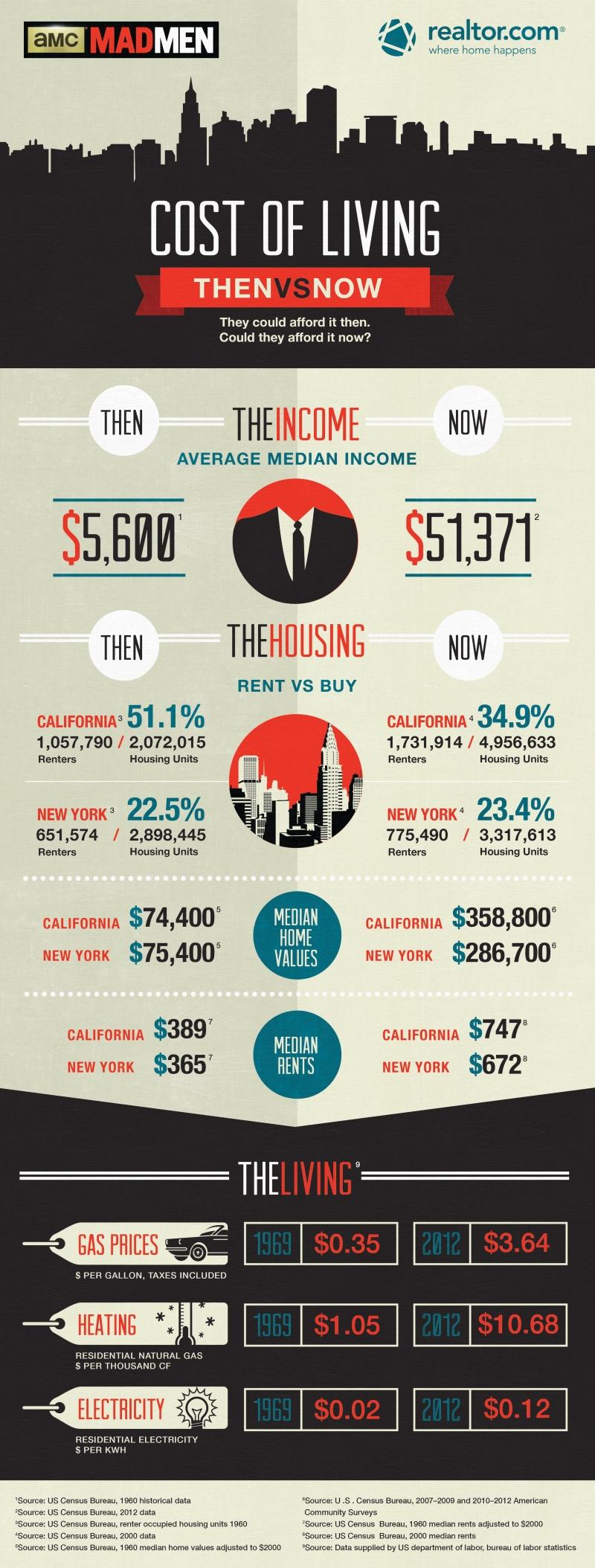 Madmen_Infographic