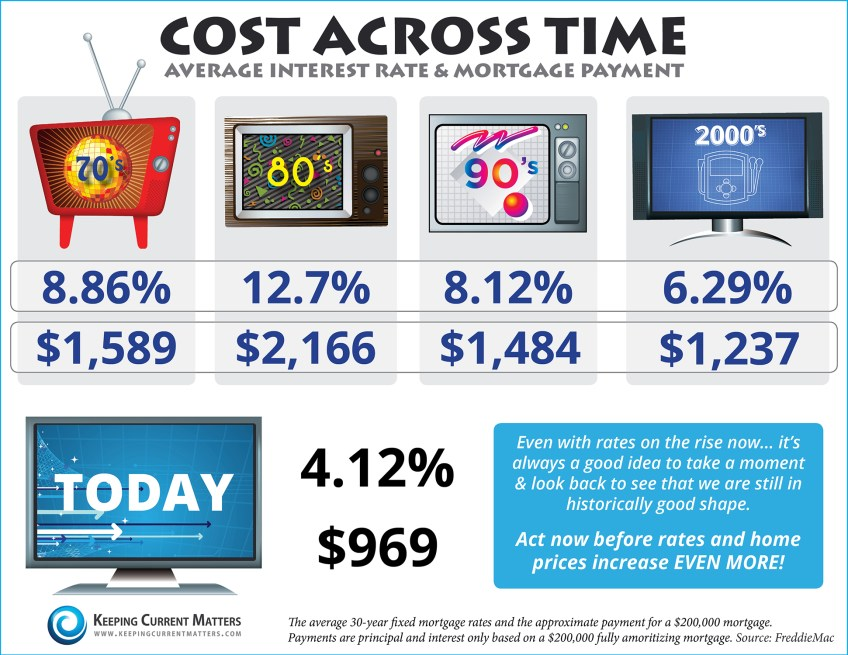 Cost-across-the-decades