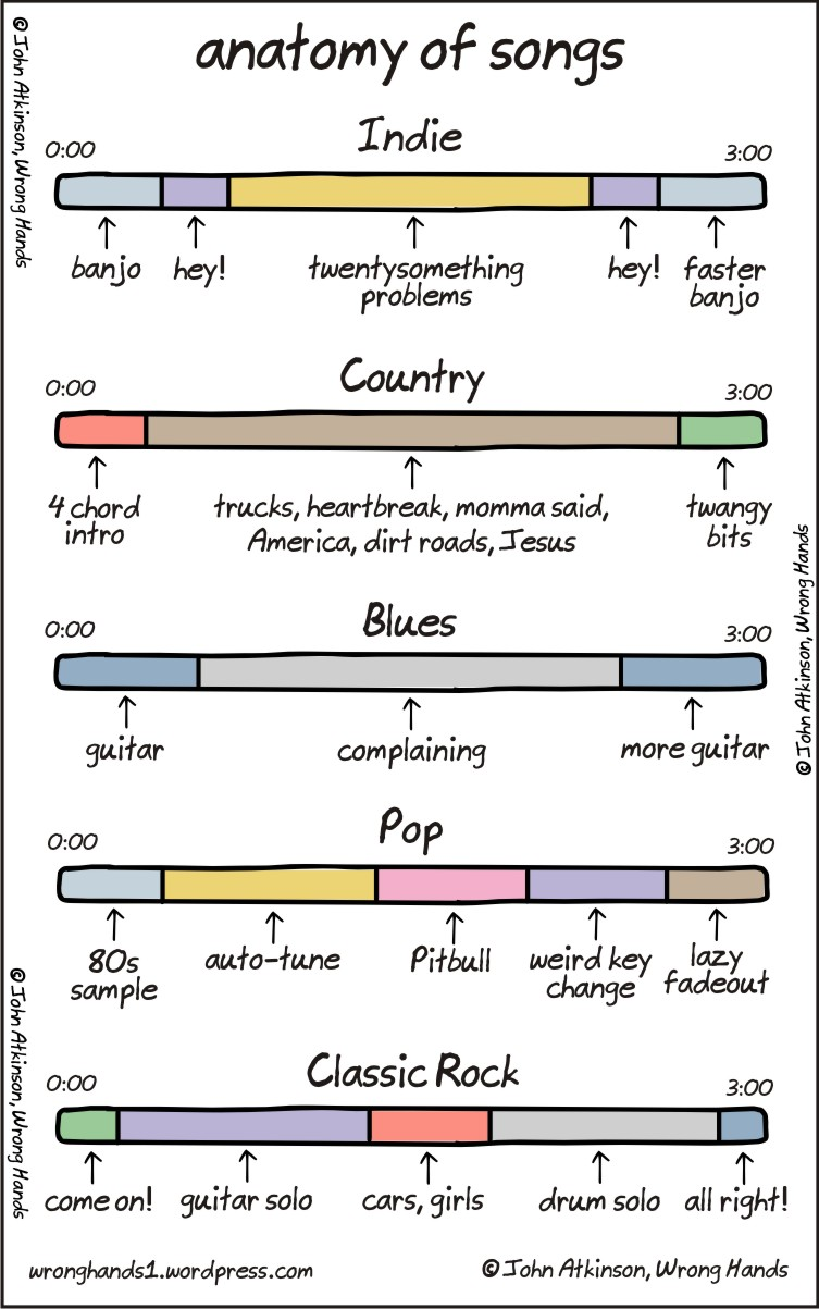 anatomy-of-songs