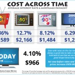 Cost-Across-Time