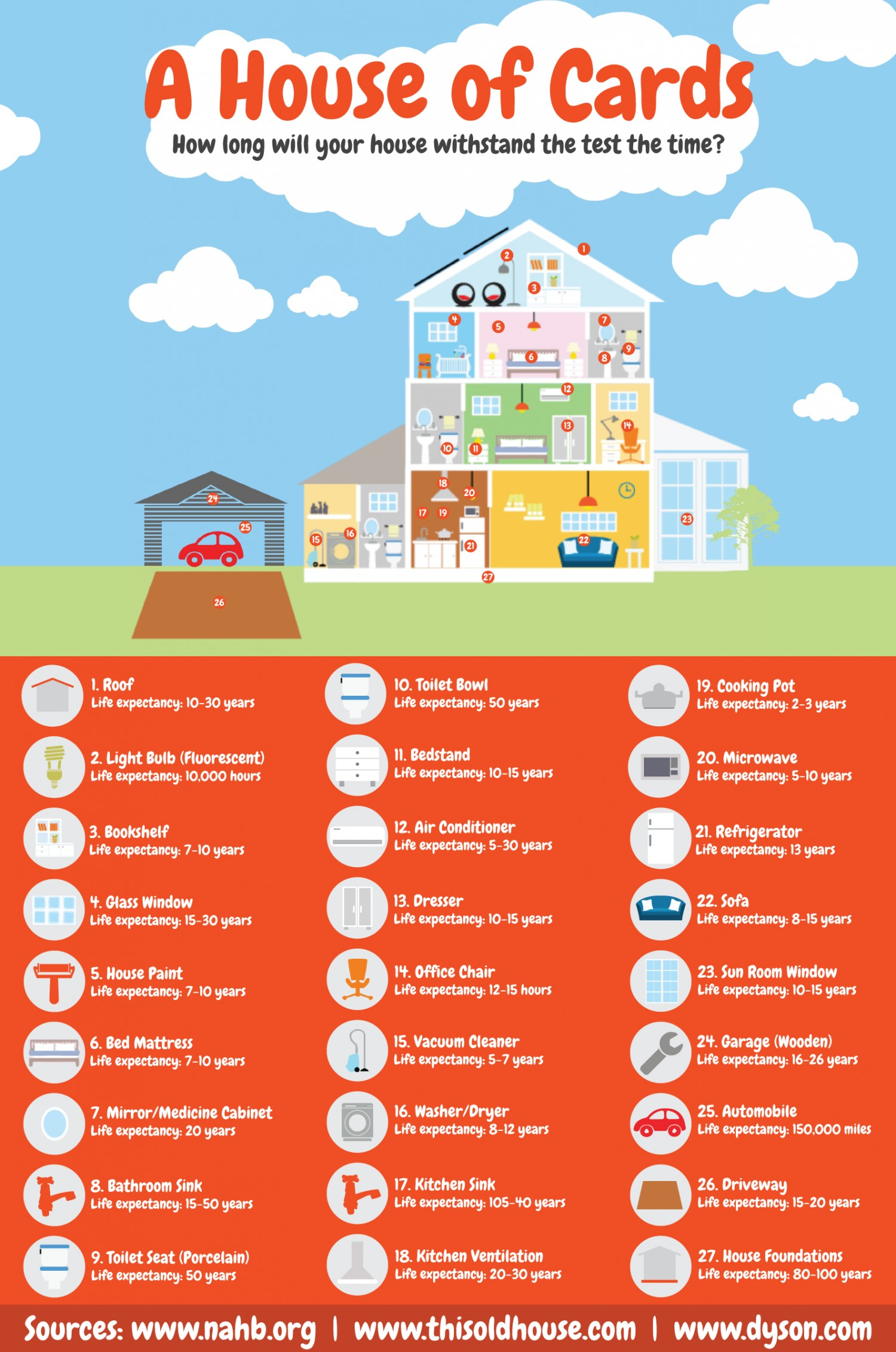 the-life-expectancy-of-a-home