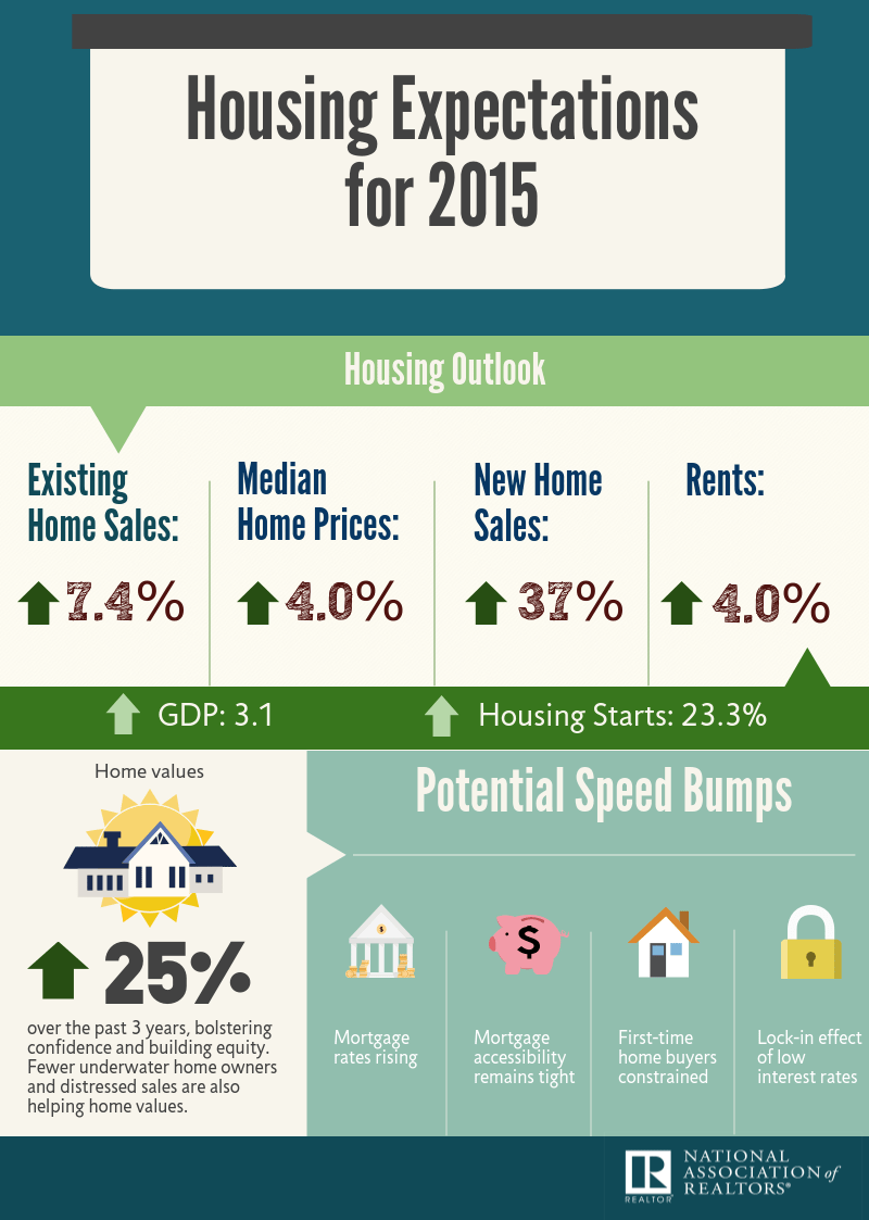 2015-housing-expectations-2015