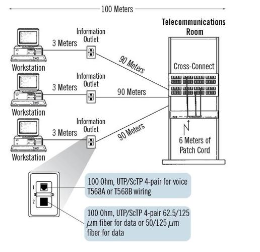 Empire Communications CAT5e  CAT6 Cabling