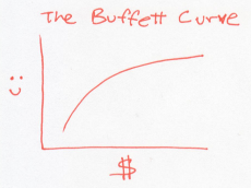buffett curve 1