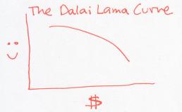 dalai lama curve