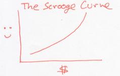 scrooge curve 1