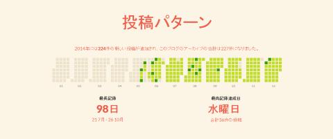 アニュアルレポート2014-投稿パターン