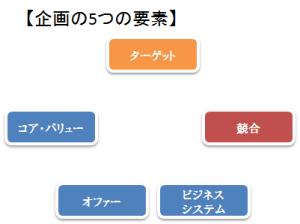 企画の5つの要素