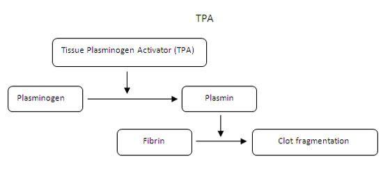 Clot-busting Pre-hospital fibrinolysis for STEMI care