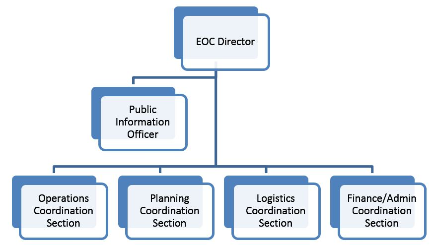 ICS-like EOC Structures - EMSI - ics organizational chart