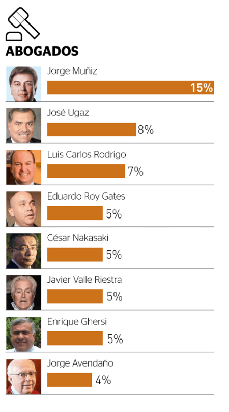 Abogados más poderos Perú 2013