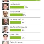 Economistas más poderosos – Perú 2013