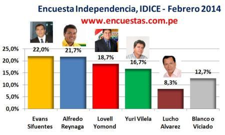 Encuesta Alcaldía de Independencia, IDICE – Febrero 2014