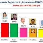 Encuesta Región Junín, Inversiones MNVIEL – Abril 2014