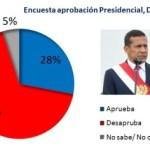 Encuesta aprobación Presidencial Datum – Mayo 2014