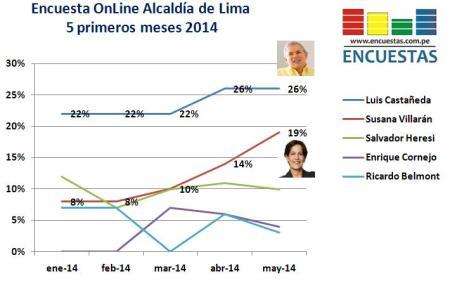 Encuesta Alcaldía de Lima mayo 2