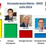 Encuesta Jesús María, IDICE – Julio 2014