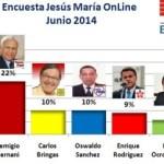 Encuesta OnLine Jesús María – Junio 2014