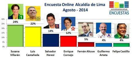 Encuesta Alcaldía de Lima Agosto