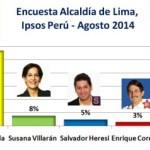 Encuesta Alcaldía de Lima, Ipsos Perú – Agosto 2014