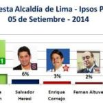 Encuesta Alcaldía de Lima, Ipsos Perú –  5 de Setiembre 2014