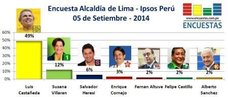 Encuesta Ipsos Perú Setiembre Lima