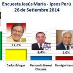 Encuesta Jesús María, Ipsos Perú – 26 de Setiembre 2014