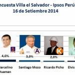 Encuesta Villa El Salvador, Ipsos Perú – 16 de Setiembre 2014